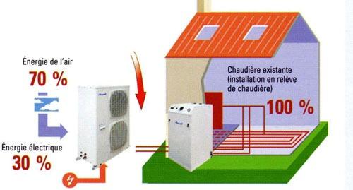 La Pompe à Chaleur Est Un Système Complet, Qui Peut Chauffer Une Maison  Entière Sans Encombre. Elle Est Dotée De Plusieurs éléments : Idee